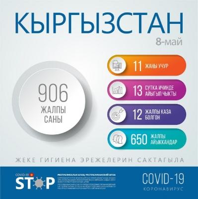 Кыргызстанда COVID-19 вирусун жуктуруу 906 учурга жетти